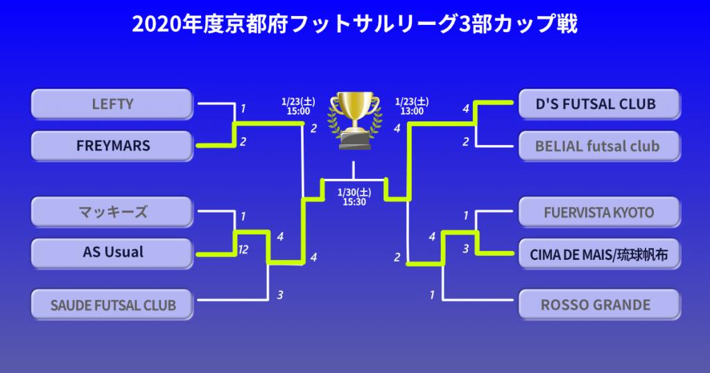 2020年度京都府フットサルリーグ3部カップ戦